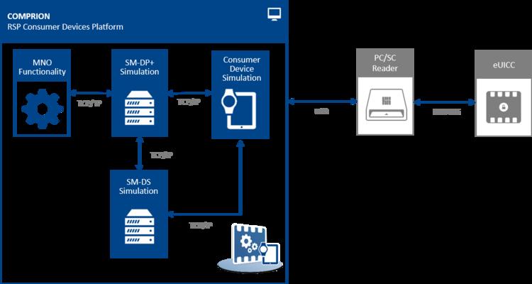 Setup RSP CD Platform for testing not soldered eUICC