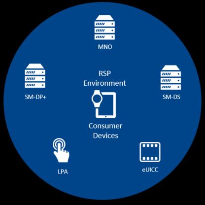 RSP Consumer Device Platform