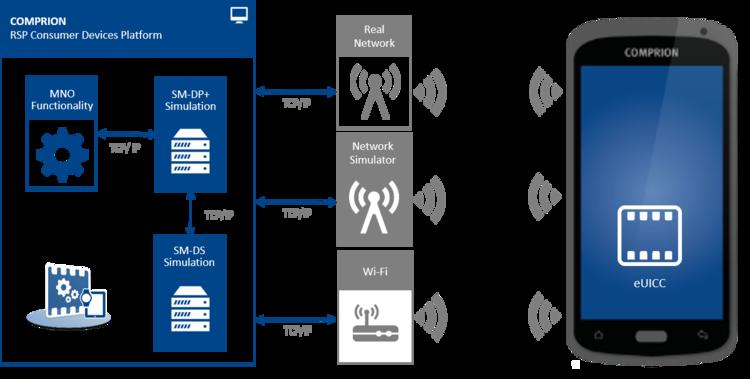 Setup RSP CD Platform for testing consumer devices