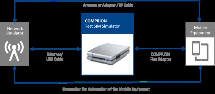 COMPRION Test SIM Simulator replacing SIM