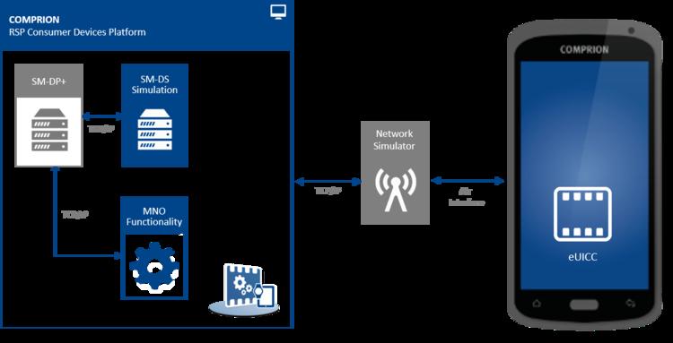 Setup RSP CD Platform for testing SM-DP
