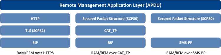Remote Management Application Layers