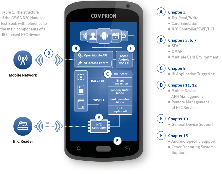 Taking the NFC Handset Test Book to the Next Level
